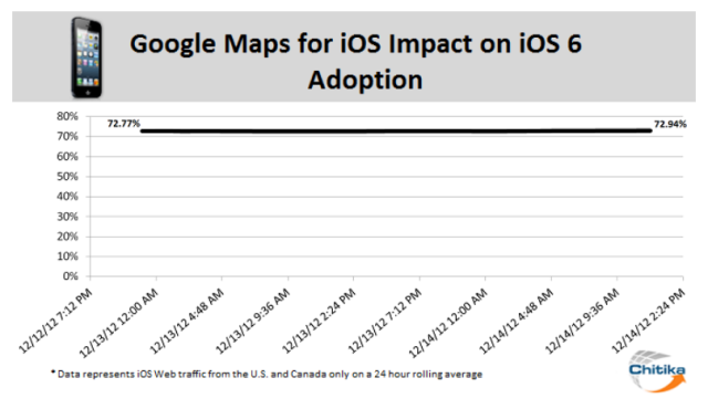 ios6-adoption-google-maps